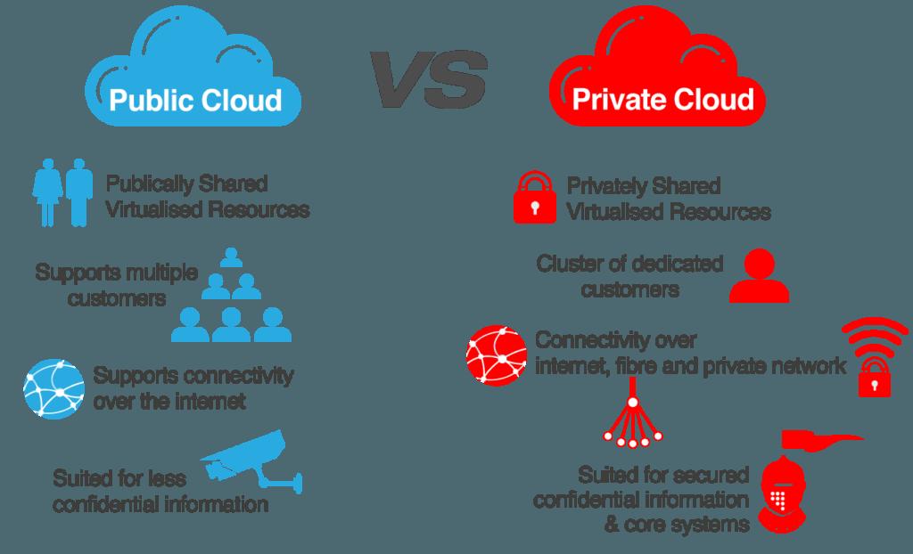 Cloud privato vs pubblico, ecco cosa cambia (Guide, Configurazione Hosting)