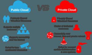 Cloud privato vs pubblico, ecco cosa cambia