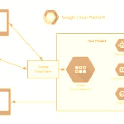 Sincronizzare i propri dati con Google Cloud Save