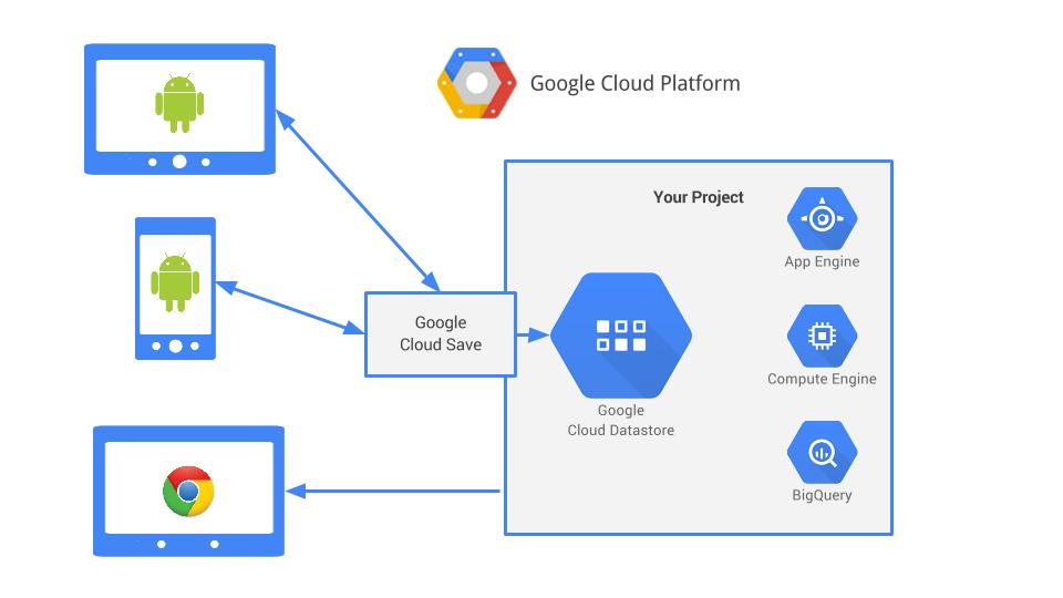 Come sincronizzare i propri dati con Google Cloud Save (Guide)