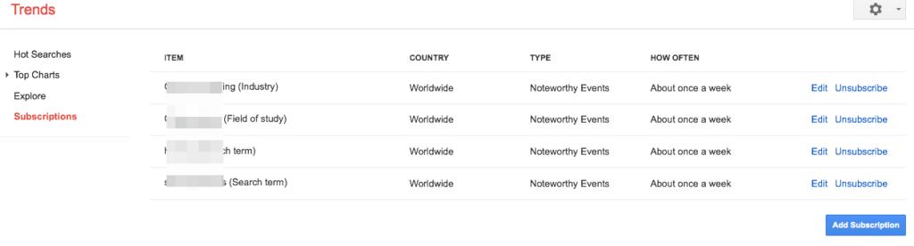 Come gestire le sottoscrizioni con Google Trends (Guide, Suggerimenti per gestire il tuo sito)