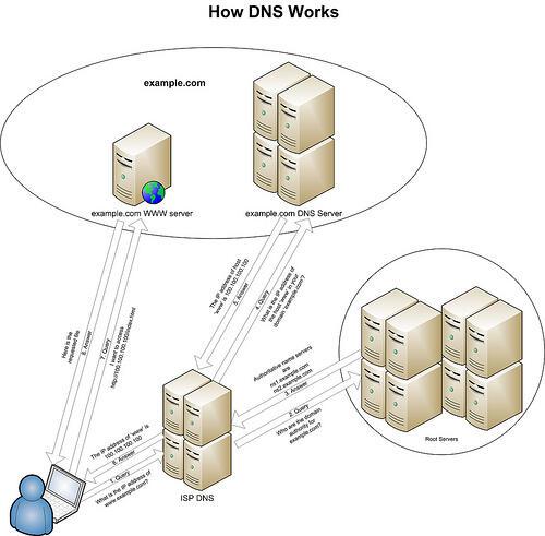 Come cambiare DNS [Macbook, Windows] (Guide, Assistenza Tecnica)