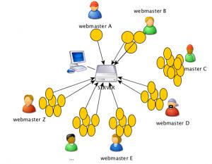 Hosting semi-dedicati a confronto: perchè e quando sceglierli (Guide, Configurazione Hosting, Hosting a confronto)