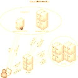 Come cambiare DNS [Mac e Windows]