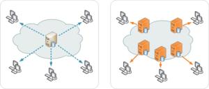 Content Delivery Network: cosa sono ed a cosa servono