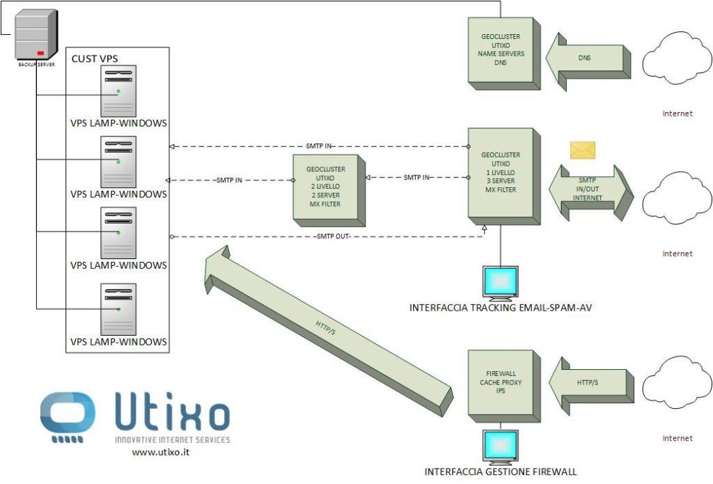 Utixo: domini e hosting cloud (Recensioni servizi)