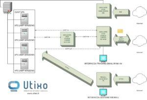 Utixo, servizi Internet innovativi