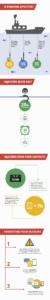 """<span class=""""entry-title-primary"""">Google pubblica un'infografica per la sicurezza informatica</span> <span class=""""entry-subtitle"""">Contiene alcune semplici indicazioni da seguire per tenere al sicuro i propri account da attacchi di vario genere</span>"""