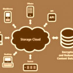 Confronto tra i servizi cloud di Box, Microsoft, DropBox e Google