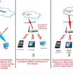 Router wireless vulnerabili ad attacco man-in-the-middle
