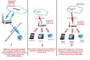 """<span class=""""entry-title-primary"""">Router wireless vulnerabili ad attacco man-in-the-middle</span> <span class=""""entry-subtitle"""">Secondo i ricercatori Team Cymru circa 300.000 dispositivi delle più note marche sono vulnerabili ad uno script che manipola il DNS</span>"""