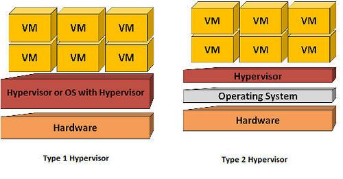 Hosting cloud: a cosa servono gli hypervisor? (News)
