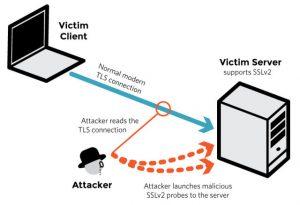 Cos'è DROWN, la vulnerabilità HTTPS che riguarda circa 13 milioni di siti web