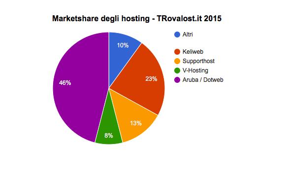 trovalost-marketshare-2015