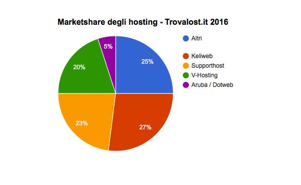 trovalost-marketshare-2016