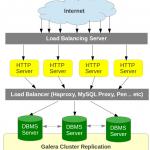 Guida pratica ai load balancer per i servizi di hosting